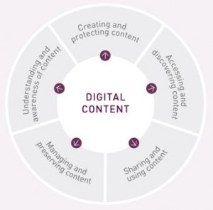 NEW ZEALAND'S DIGITAL CONTENT FRAMEWORK