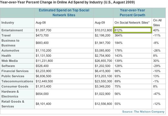 Nielsen Social Media Ratings Table 2009